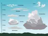 Cloud Clip Art PowerPoint Template slide3